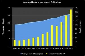 BIG_2000-2012 House & Gold