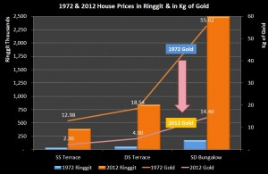 BIG_House Price RM v Gold