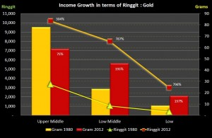 BIG_Income Growth