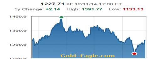 2014GoldPrices